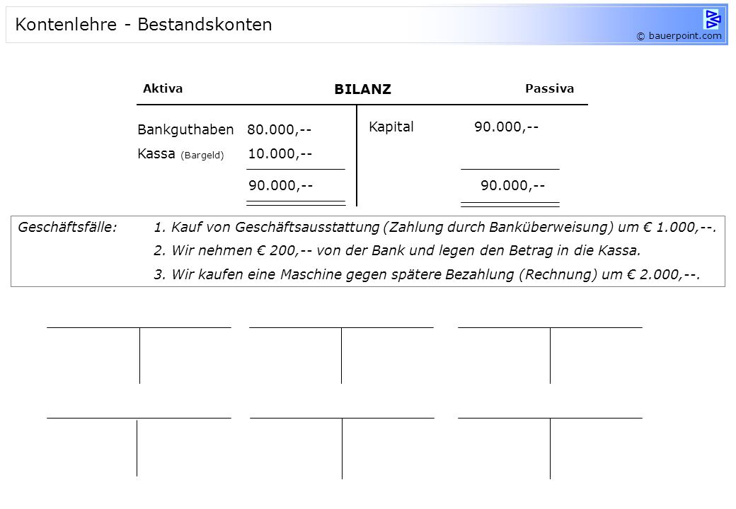 © bauerpoint.com BILANZ AktivaPassiva Bankguthaben 80.000,-- Kassa (Bargeld) 10.000,-- Kapital 90.000,-- 90.000,-- Kassa 10.000, -- Bank 80.000, -- Ka