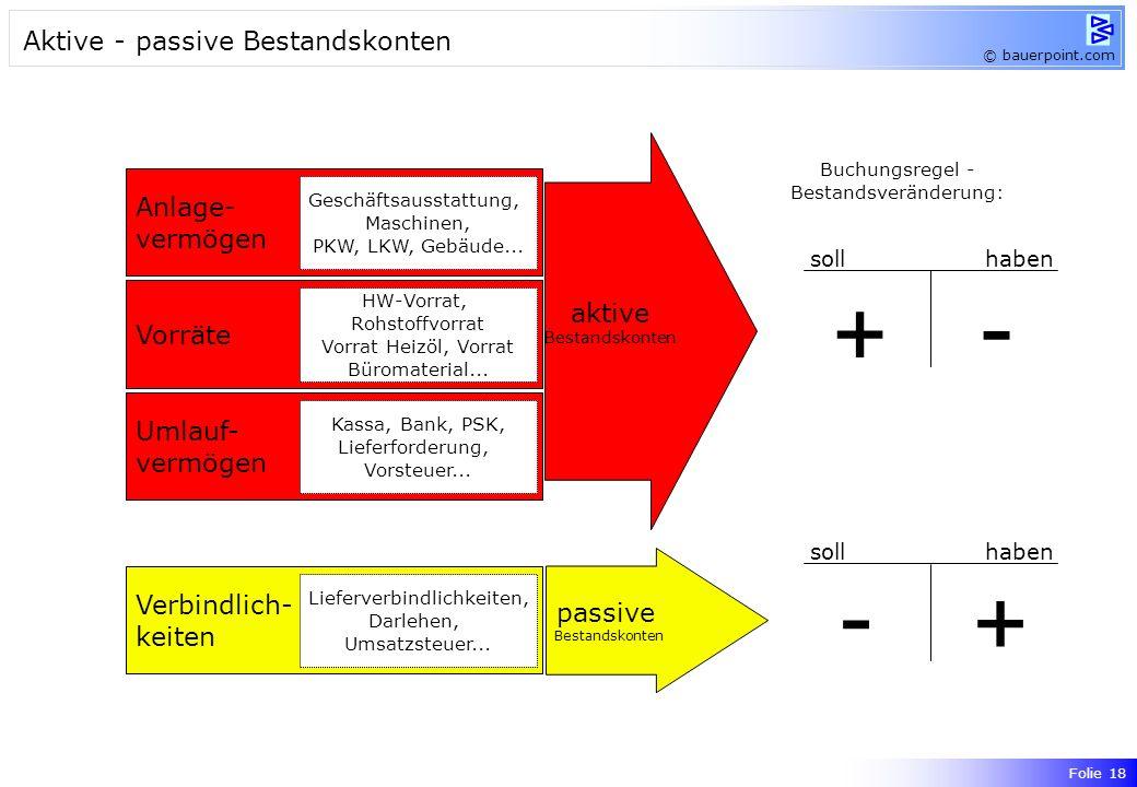 © bauerpoint.com SOLLHABEN AnfangsbestandVerminderung Vermehrung Endbestand Aktives Bestandskonto Beispiele: Kassa, Bank, Gebäude, Geschäftsausstattun