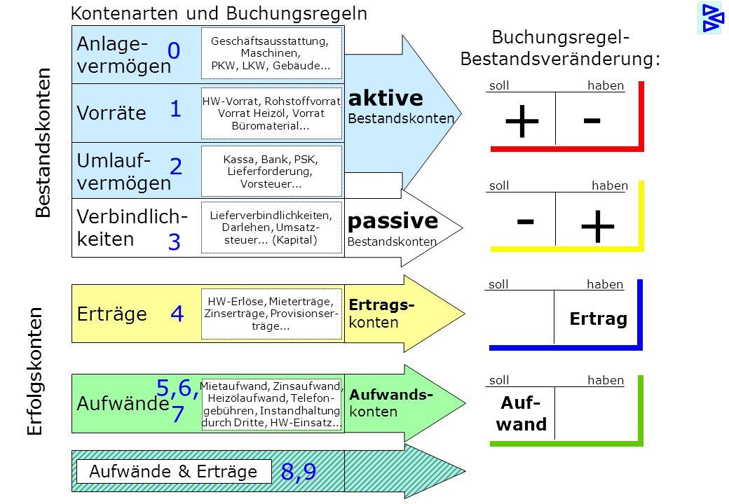 © bauerpoint.com passive Bestandskonten Anlage- vermögen aktive Bestandskonten Buchungsregel - Bestandsveränderung: Geschäftsausstattung, Maschinen, P