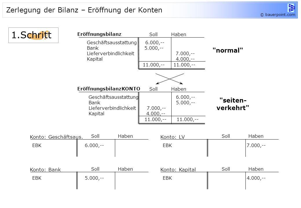 Schritte: Zerlegung der Bilanz – jede Position erhält ein eigenes Konto Aufstellung der Buchungssätze Eintragung der Buchungssätze in die Konten Absch