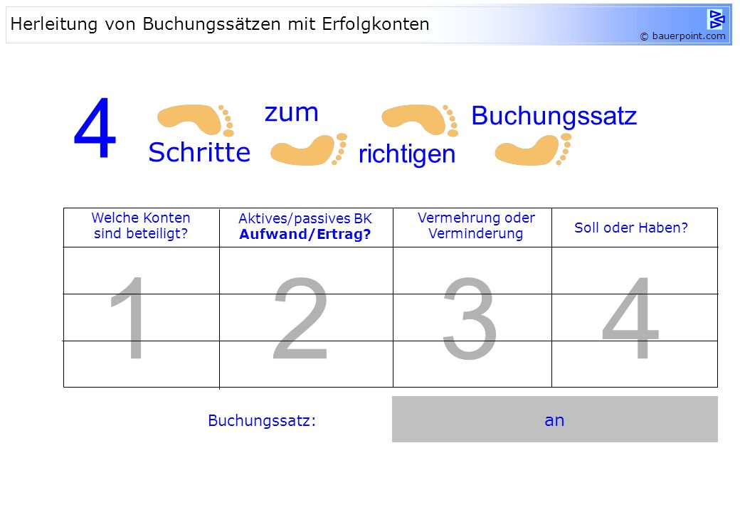 © bauerpoint.com HW-Erlöse, Mieterträge, Zinserträge,... Buchungsregel soll haben Ertragskonten Ertrag Mietaufwand, Zinsaufwand, Werbeaufwand,… soll h