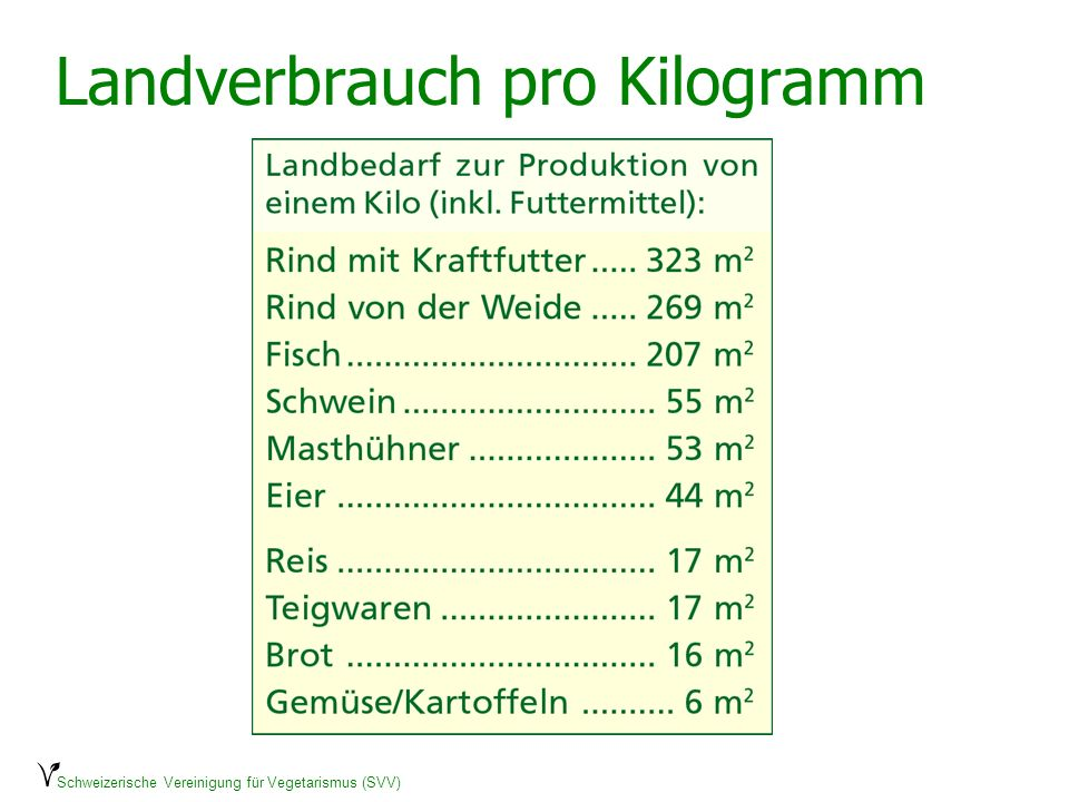 Schweizerische Vereinigung für Vegetarismus (SVV) Landverbrauch pro Kilogramm