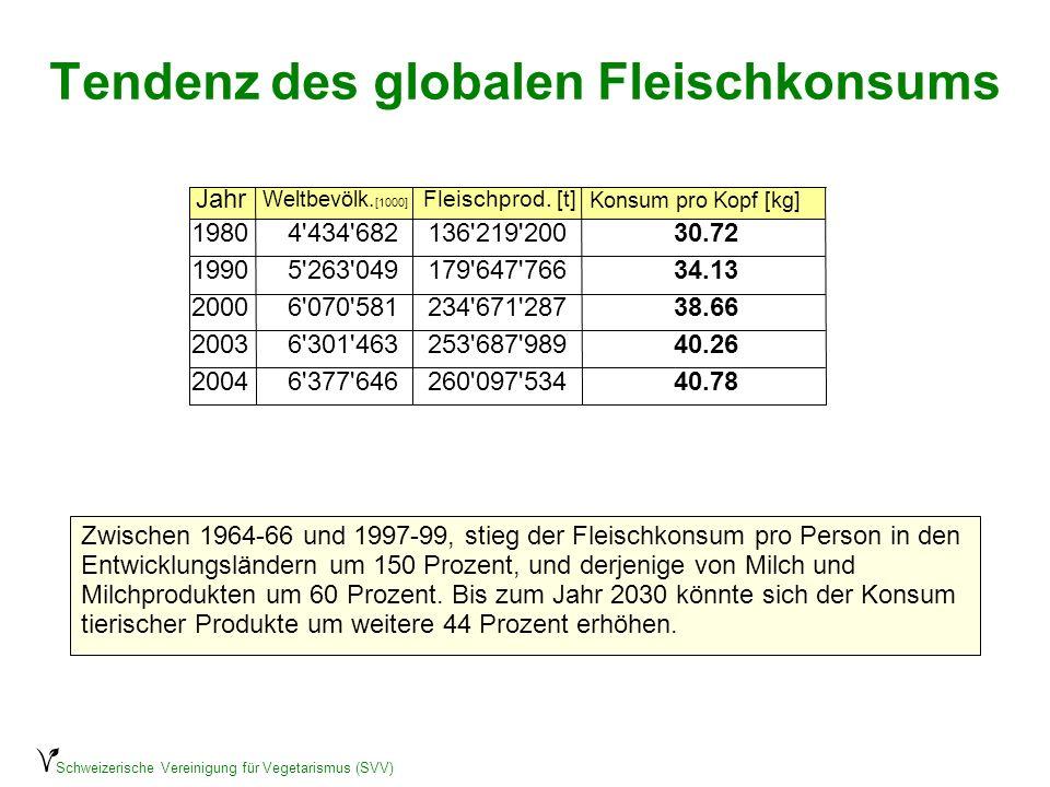 Schweizerische Vereinigung für Vegetarismus (SVV) Verlängerung der Nahrungskette 7–16 kg Getreide oder Hülsenfrüchte werden benötigt um 1 kg Fleisch zu produzieren.