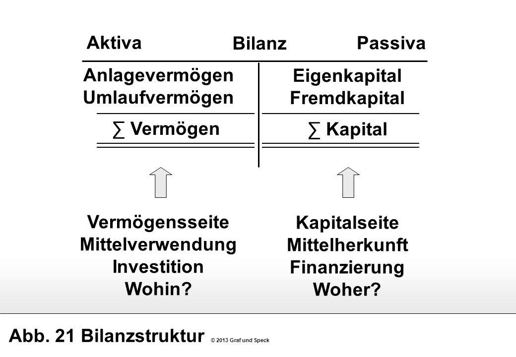Abb. 21 Bilanzstruktur © 2013 Graf und Speck Bilanz Aktiva Passiva Eigenkapital Fremdkapital Kapital Anlagevermögen Umlaufvermögen Vermögen Kapitalsei