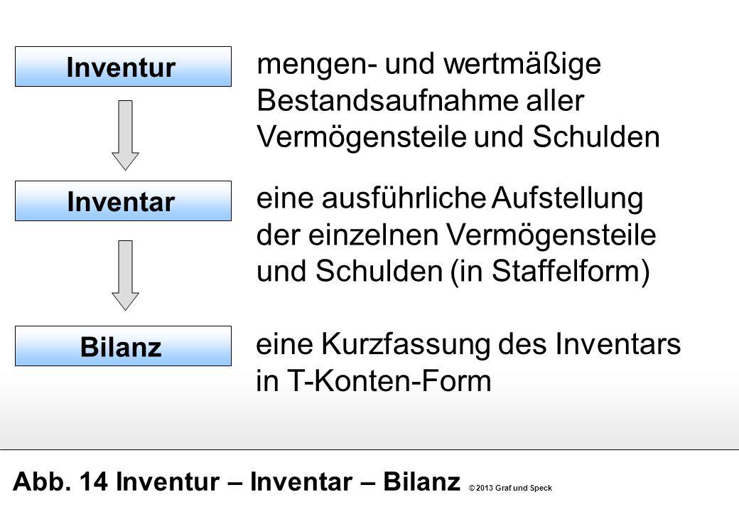 Abb. 14 Inventur – Inventar – Bilanz © 2013 Graf und Speck mengen- und wertmäßige Bestandsaufnahme aller Vermögensteile und Schulden Inventur Inventar