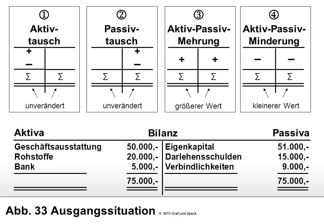 Abb. 33 Ausgangssituation © 2013 Graf und Speck Geschäftsausstattung50.000,- Rohstoffe20.000,- Bank5.000,- 75.000,- Bilanz Aktiva Passiva Aktiv- tausc