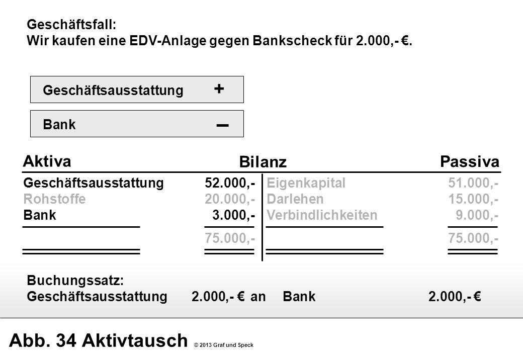 Abb. 34 Aktivtausch © 2013 Graf und Speck Geschäftsausstattung52.000,- Rohstoffe20.000,- Bank3.000,- 75.000,- Bilanz Aktiva Passiva Eigenkapital51.000