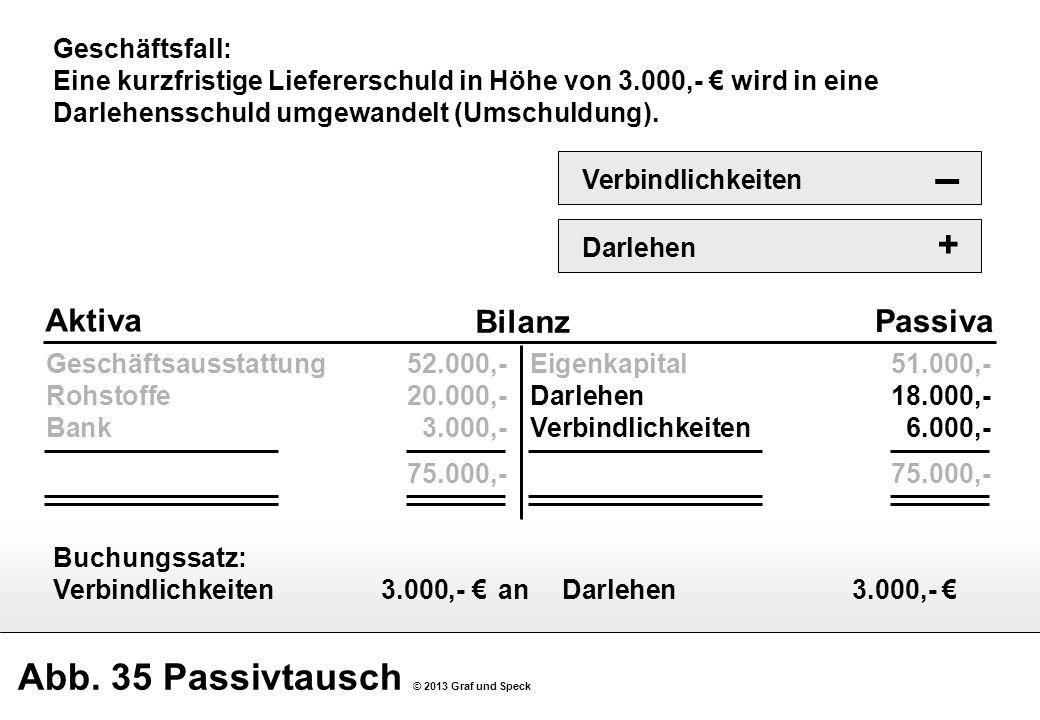 Abb. 35 Passivtausch © 2013 Graf und Speck Geschäftsausstattung52.000,- Rohstoffe20.000,- Bank3.000,- 75.000,- Bilanz Aktiva Passiva Eigenkapital51.00