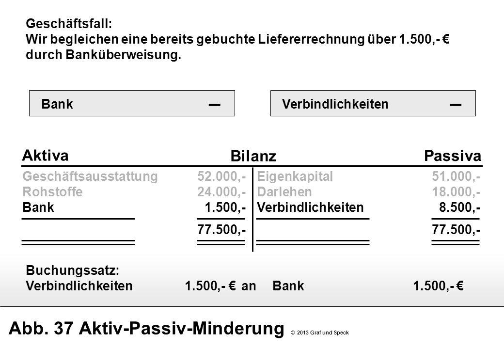 Abb. 37 Aktiv-Passiv-Minderung © 2013 Graf und Speck Geschäftsausstattung52.000,- Rohstoffe24.000,- Bank1.500,- 77.500,- Bilanz Aktiva Passiva Eigenka