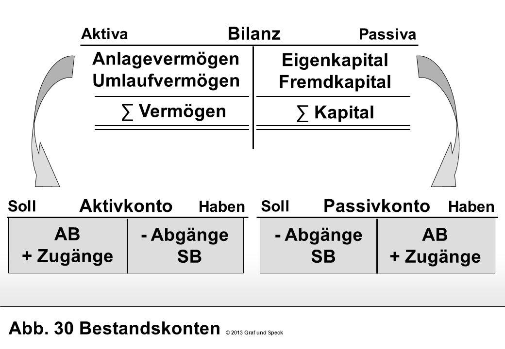 Abb. 30 Bestandskonten © 2013 Graf und Speck Bilanz Aktiva Passiva Eigenkapital Fremdkapital Kapital Anlagevermögen Umlaufvermögen Vermögen Aktivkonto