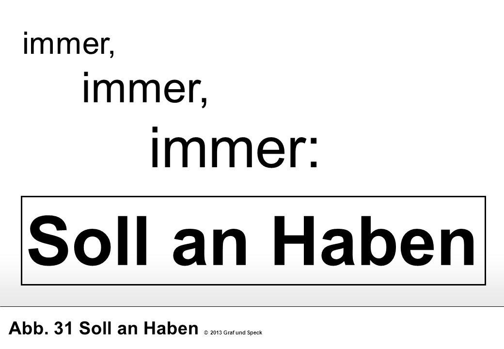Abb. 31 Soll an Haben © 2013 Graf und Speck Soll an Haben immer, immer: