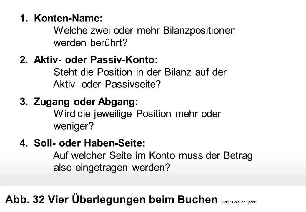 Abb. 32 Vier Überlegungen beim Buchen © 2013 Graf und Speck 1.Konten-Name: Welche zwei oder mehr Bilanzpositionen werden berührt? 2.Aktiv- oder Passiv