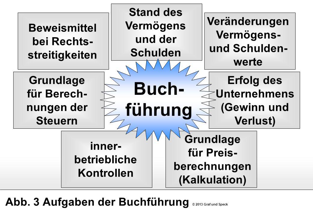 Abb. 3 Aufgaben der Buchführung © 2013 Graf und Speck Beweismittel bei Rechts- streitigkeiten Stand des Vermögens und der Schulden Veränderungen Vermö