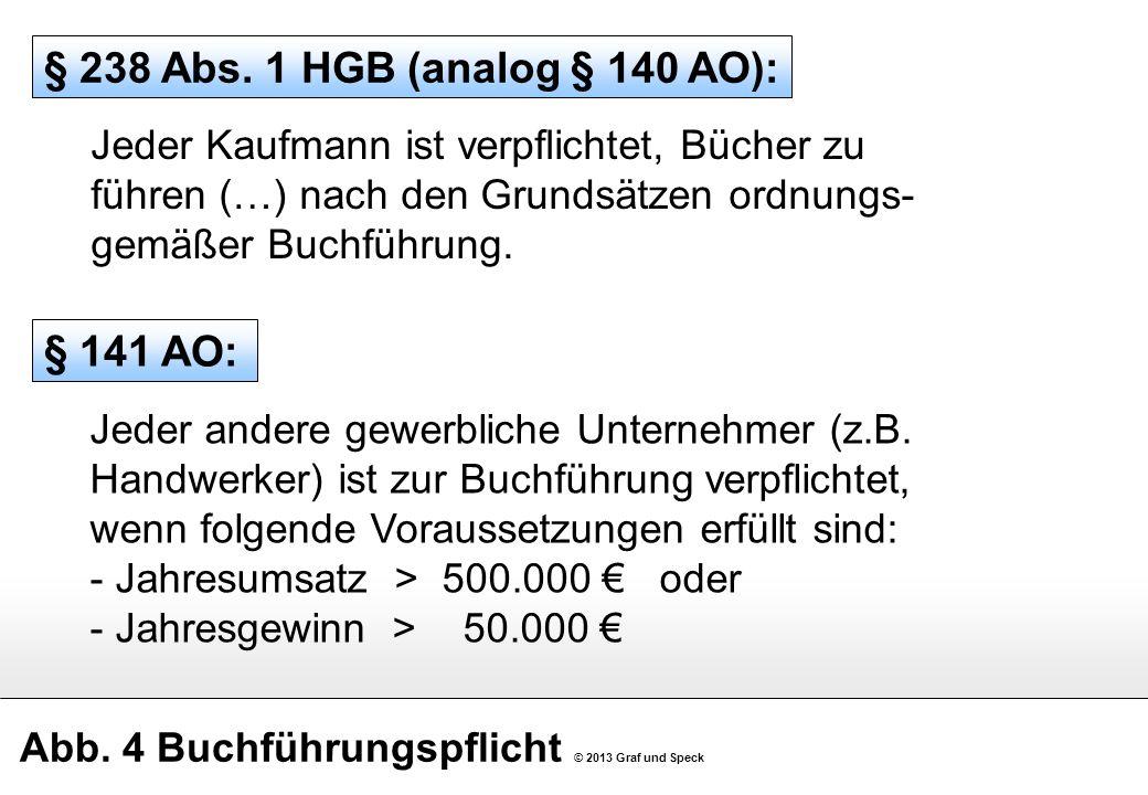 Abb. 4 Buchführungspflicht © 2013 Graf und Speck § 238 Abs. 1 HGB (analog § 140 AO): Jeder Kaufmann ist verpflichtet, Bücher zu führen (…) nach den Gr
