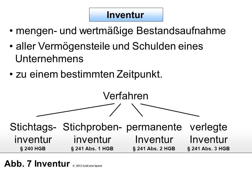 Abb. 7 Inventur © 2013 Graf und Speck mengen- und wertmäßige Bestandsaufnahme aller Vermögensteile und Schulden eines Unternehmens zu einem bestimmten