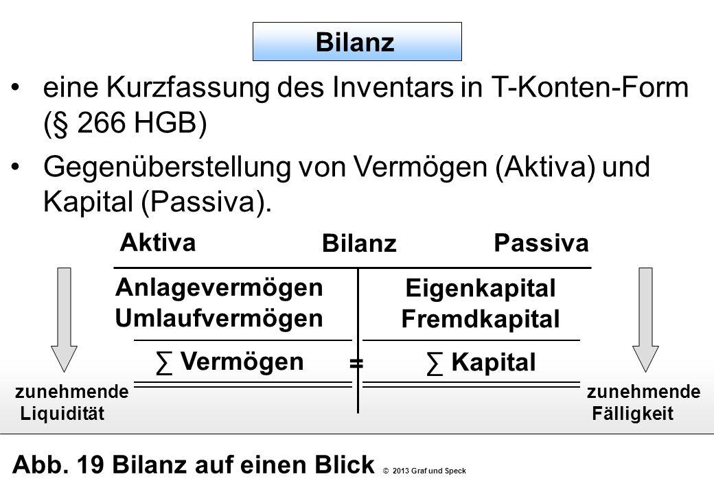 Abb. 19 Bilanz auf einen Blick © 2013 Graf und Speck Bilanz Aktiva Passiva = Eigenkapital Fremdkapital Kapital zunehmende Liquidität Bilanz eine Kurzf