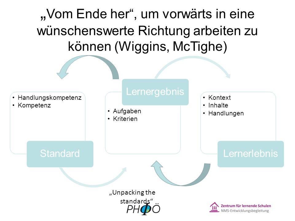 Vom Ende her, um vorwärts in eine wünschenswerte Richtung arbeiten zu können (Wiggins, McTighe) Handlungskompetenz Kompetenz Standard Aufgaben Kriterien Lernergebnis Kontext Inhalte Handlungen Lernerlebnis Unpacking the standards