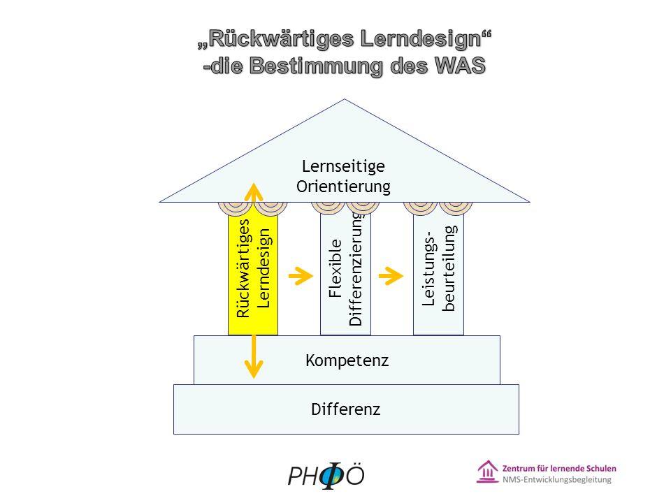 Rückwärtiges Lerndesign Flexible Differenzierung Leistungs- beurteilung Differenz Kompetenz Lernseitige Orientierung