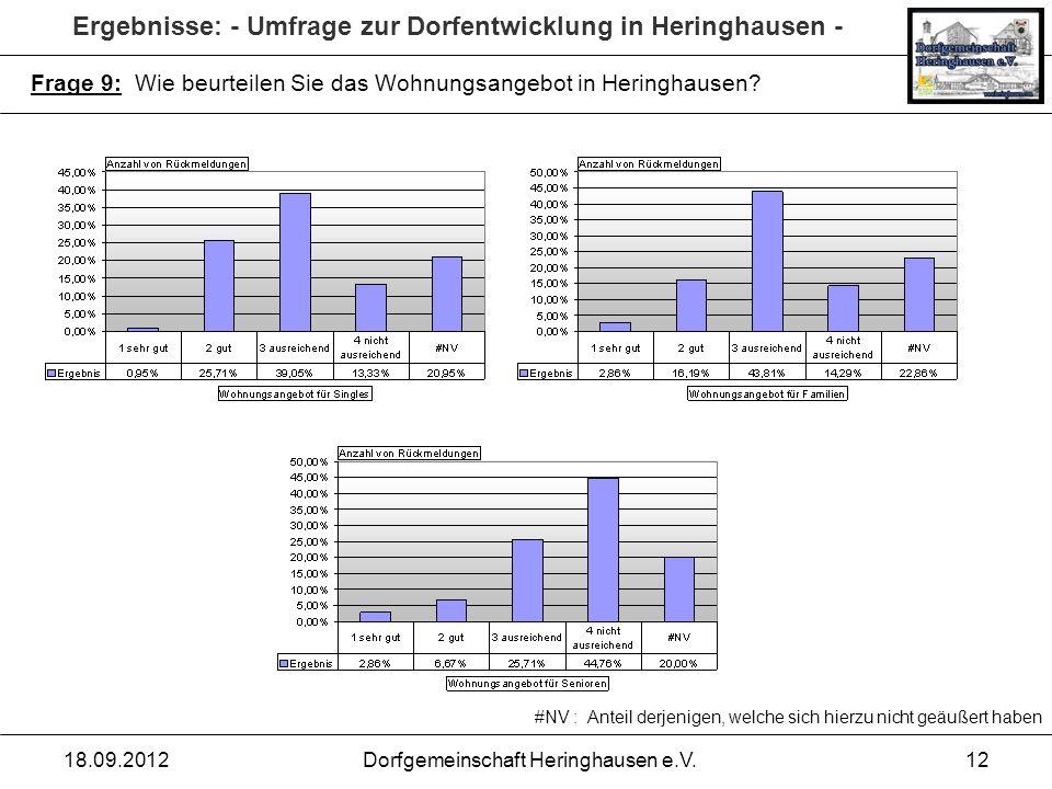 Ergebnisse: - Umfrage zur Dorfentwicklung in Heringhausen - 18.09.2012Dorfgemeinschaft Heringhausen e.V.12 Frage 9: Wie beurteilen Sie das Wohnungsang