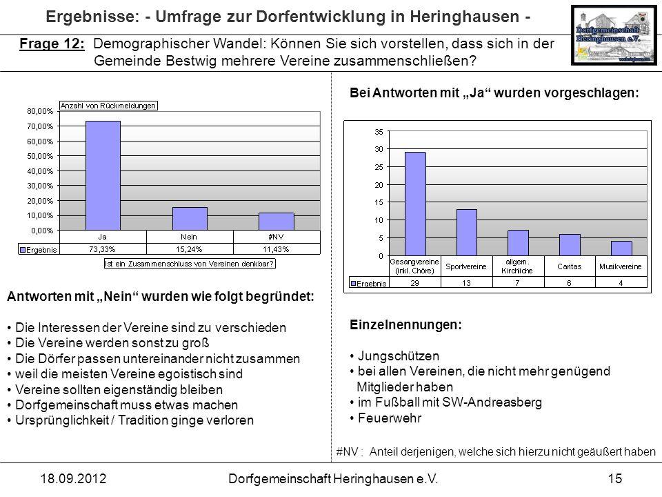 Ergebnisse: - Umfrage zur Dorfentwicklung in Heringhausen - 18.09.2012Dorfgemeinschaft Heringhausen e.V.15 Frage 12: Demographischer Wandel: Können Si