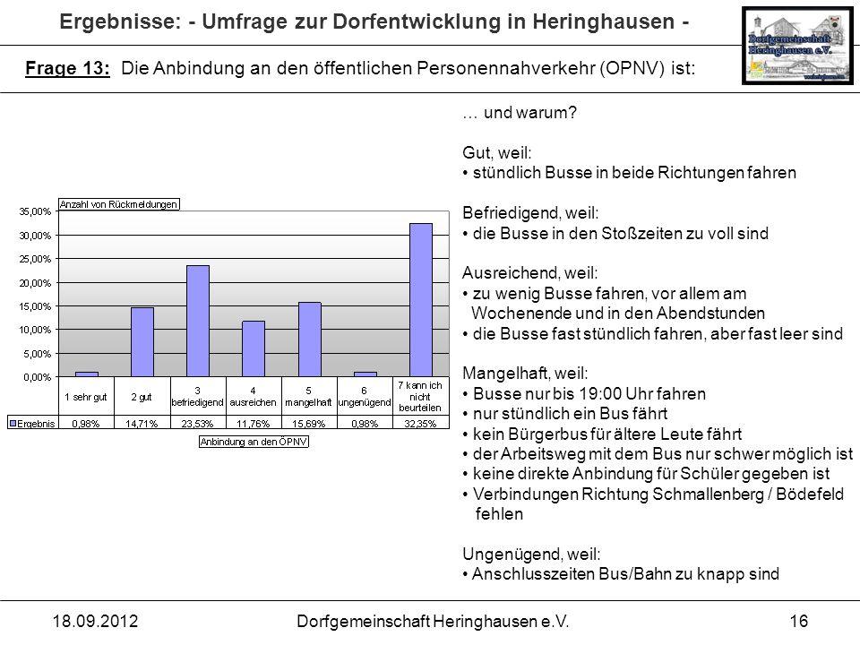 Ergebnisse: - Umfrage zur Dorfentwicklung in Heringhausen - 18.09.2012Dorfgemeinschaft Heringhausen e.V.16 Frage 13: Die Anbindung an den öffentlichen