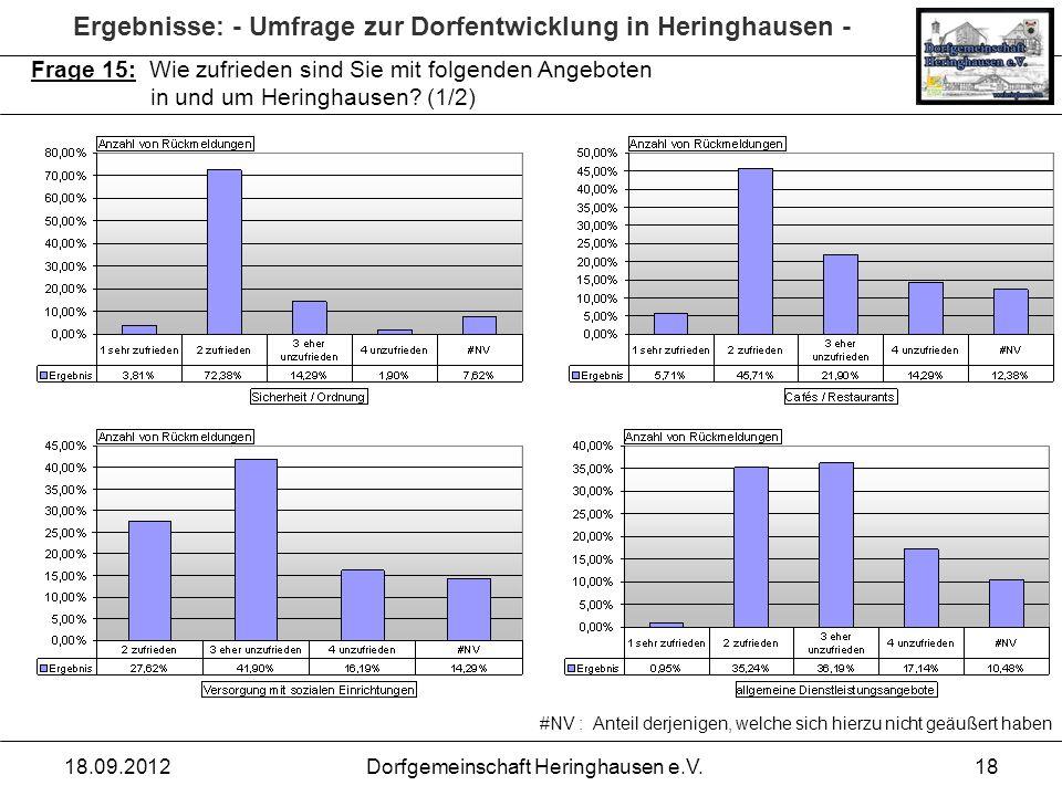 Ergebnisse: - Umfrage zur Dorfentwicklung in Heringhausen - 18.09.2012Dorfgemeinschaft Heringhausen e.V.18 Frage 15: Wie zufrieden sind Sie mit folgen