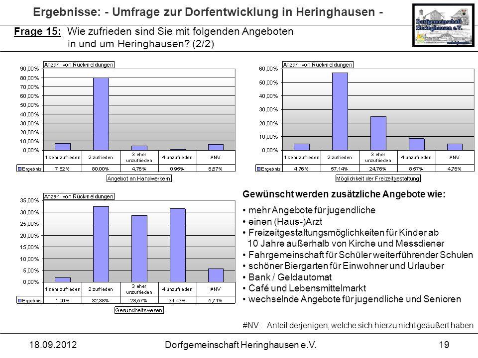 Ergebnisse: - Umfrage zur Dorfentwicklung in Heringhausen - 18.09.2012Dorfgemeinschaft Heringhausen e.V.19 Frage 15: Wie zufrieden sind Sie mit folgen