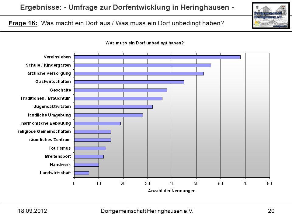Ergebnisse: - Umfrage zur Dorfentwicklung in Heringhausen - 18.09.2012Dorfgemeinschaft Heringhausen e.V.20 Frage 16: Was macht ein Dorf aus / Was muss
