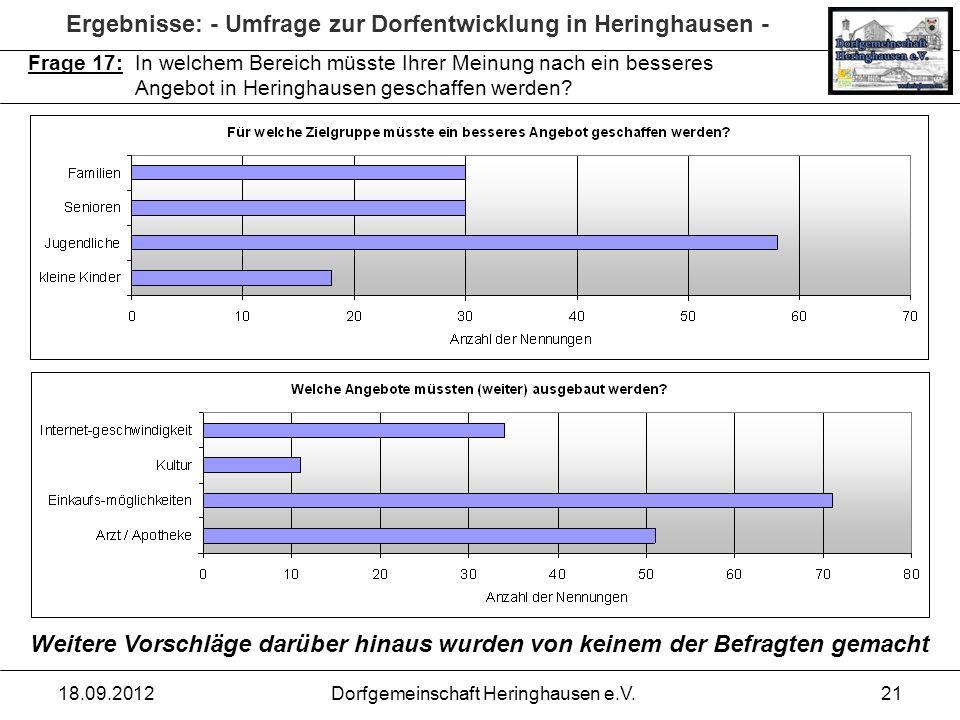 Ergebnisse: - Umfrage zur Dorfentwicklung in Heringhausen - 18.09.2012Dorfgemeinschaft Heringhausen e.V.21 Frage 17: In welchem Bereich müsste Ihrer M