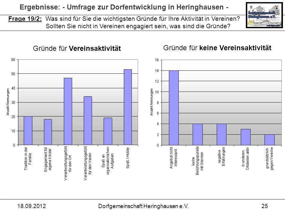 Ergebnisse: - Umfrage zur Dorfentwicklung in Heringhausen - 18.09.2012Dorfgemeinschaft Heringhausen e.V.25 Frage 19/2: Was sind für Sie die wichtigste