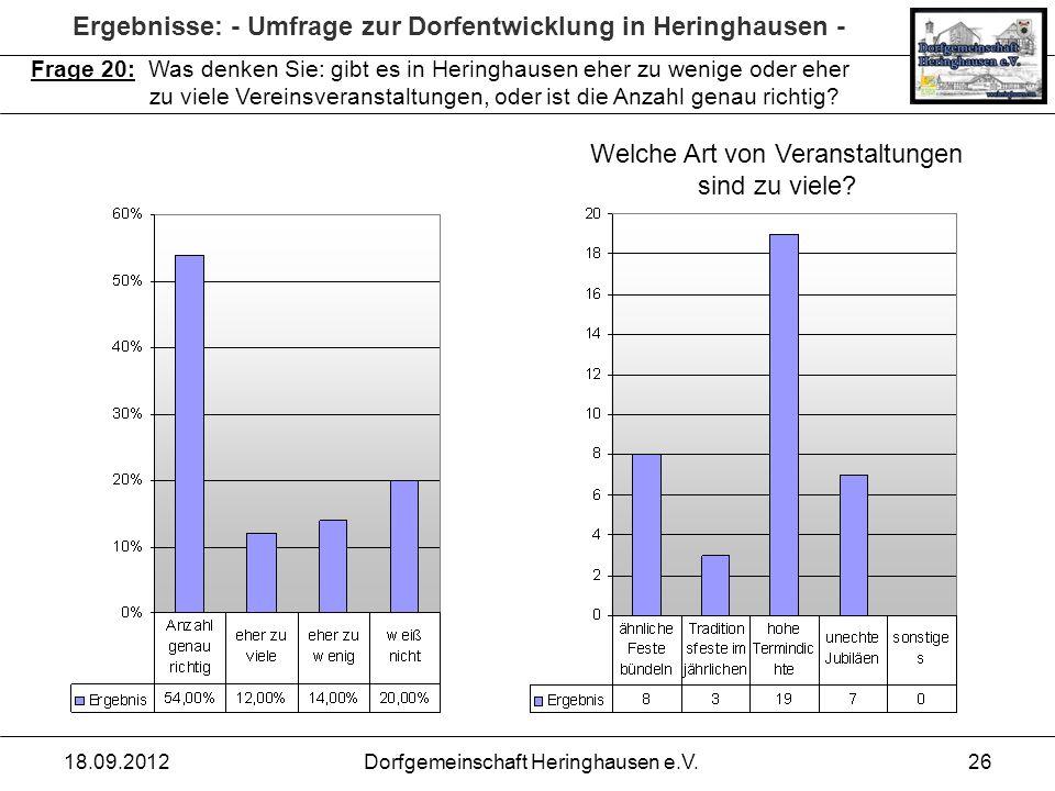Ergebnisse: - Umfrage zur Dorfentwicklung in Heringhausen - 18.09.2012Dorfgemeinschaft Heringhausen e.V.26 Frage 20: Was denken Sie: gibt es in Hering