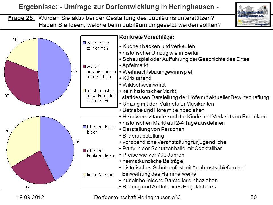 Ergebnisse: - Umfrage zur Dorfentwicklung in Heringhausen - 18.09.2012Dorfgemeinschaft Heringhausen e.V.30 Frage 25: Würden Sie aktiv bei der Gestaltu