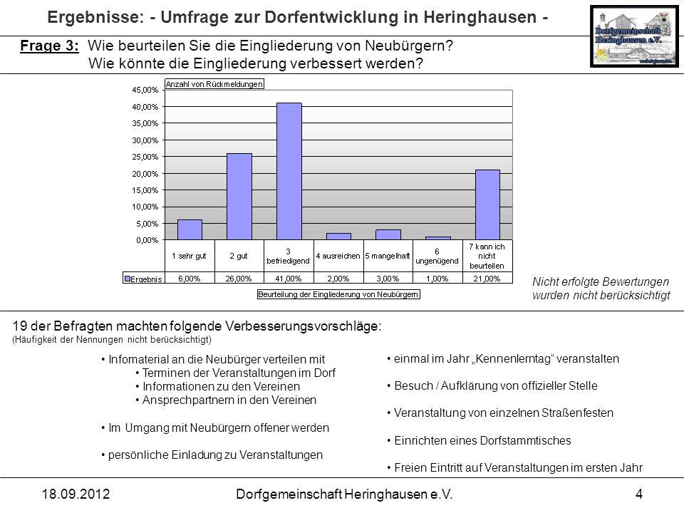 Ergebnisse: - Umfrage zur Dorfentwicklung in Heringhausen - 18.09.2012Dorfgemeinschaft Heringhausen e.V.4 Frage 3: Wie beurteilen Sie die Eingliederun