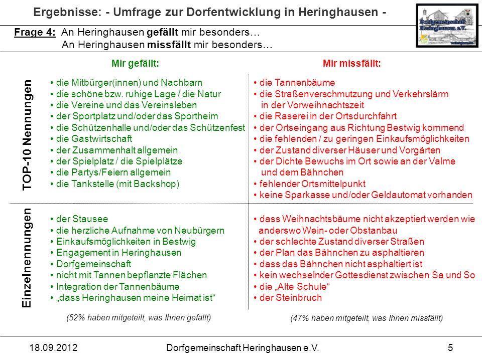 Ergebnisse: - Umfrage zur Dorfentwicklung in Heringhausen - 18.09.2012Dorfgemeinschaft Heringhausen e.V.5 Frage 4: An Heringhausen gefällt mir besonde