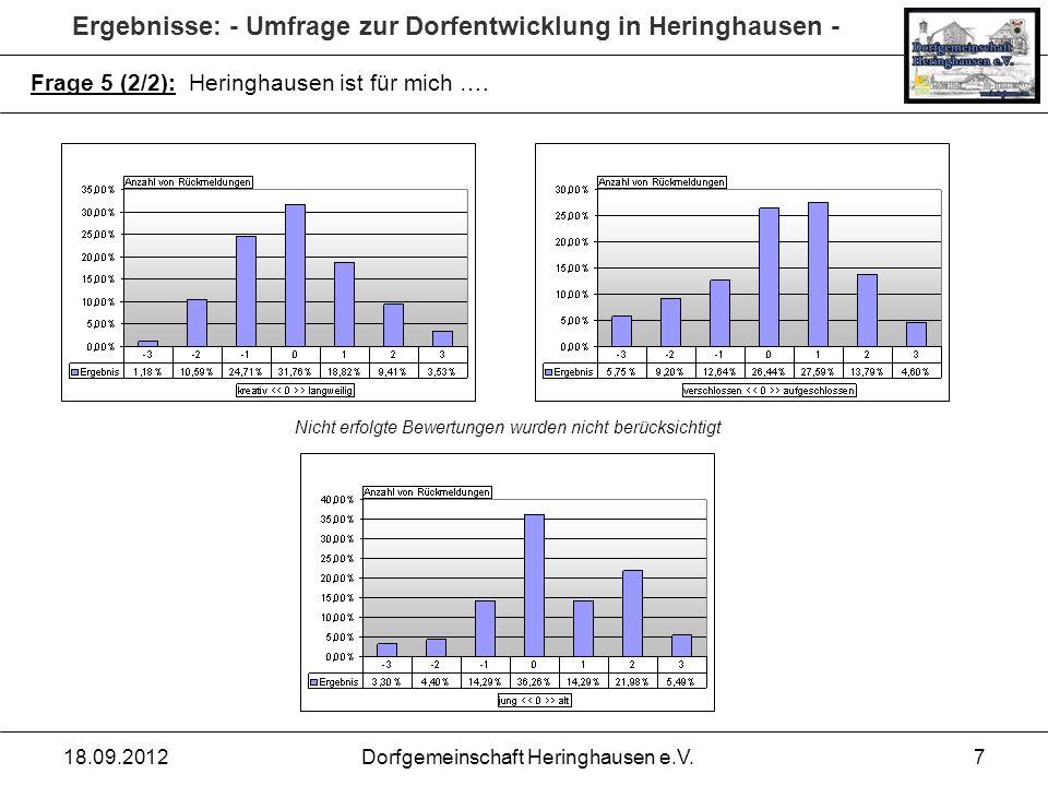 Ergebnisse: - Umfrage zur Dorfentwicklung in Heringhausen - 18.09.2012Dorfgemeinschaft Heringhausen e.V.7 Frage 5 (2/2): Heringhausen ist für mich ….