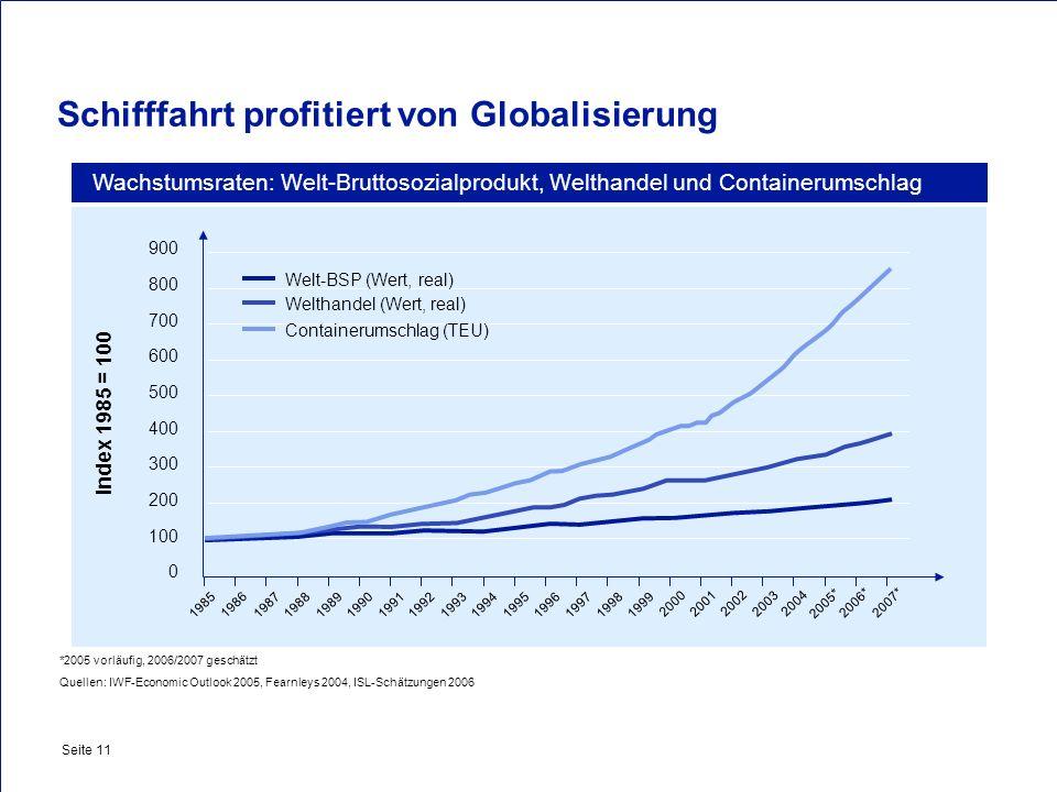 Private & Busines Clients Seite 11 Schifffahrt profitiert von Globalisierung Wachstumsraten: Welt-Bruttosozialprodukt, Welthandel und Containerumschla