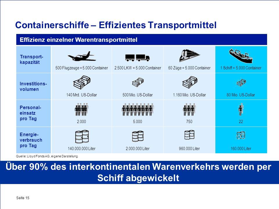 Private & Busines Clients Seite 15 Containerschiffe – Effizientes Transportmittel Effizienz einzelner Warentransportmittel Transport- kapazität Invest