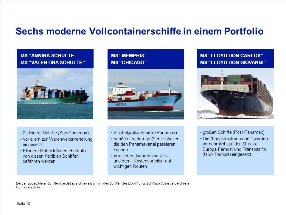 Private & Busines Clients Seite 18 2 kleinere Schiffe (Sub-Panamax) vor allem zur Warenweiterverteilung eingesetzt Kleinere Häfen können ebenfalls von