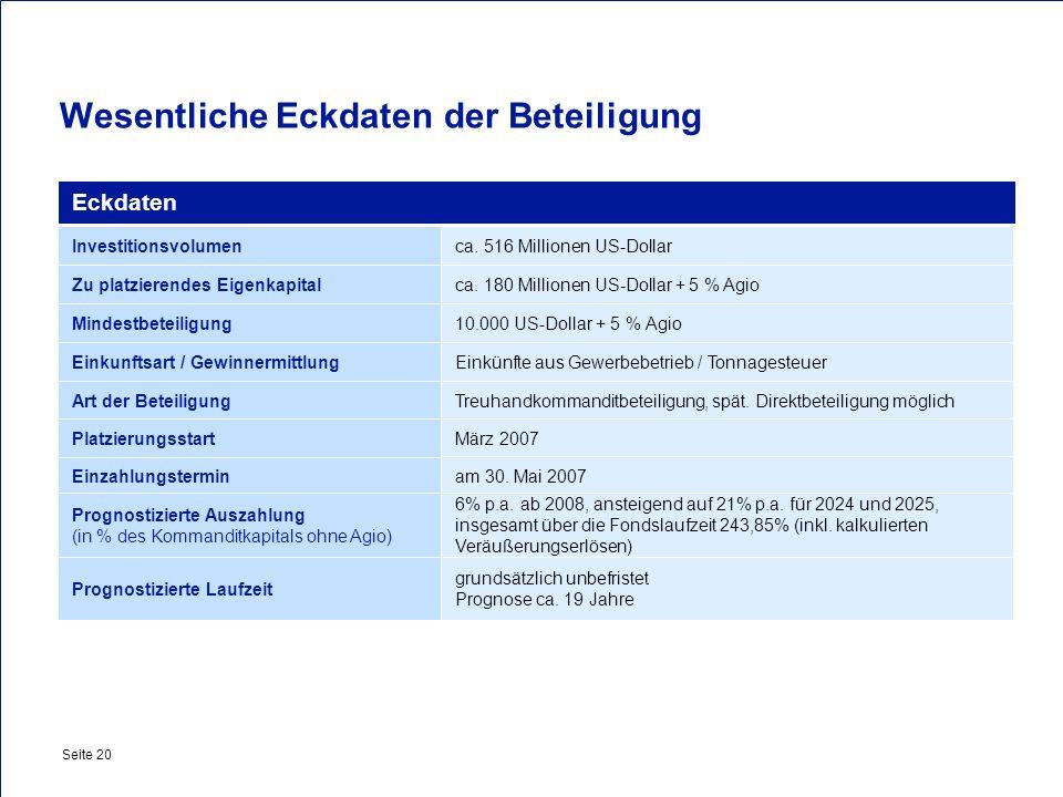 Private & Busines Clients Seite 20 Wesentliche Eckdaten der Beteiligung Eckdaten Einzahlungstermin Investitionsvolumen Zu platzierendes Eigenkapital M