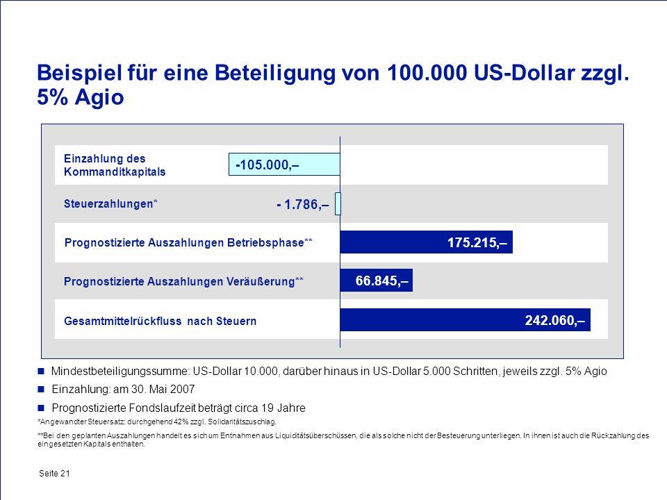 Private & Busines Clients Seite 21 Beispiel für eine Beteiligung von 100.000 US-Dollar zzgl. 5% Agio Mindestbeteiligungssumme: US-Dollar 10.000, darüb