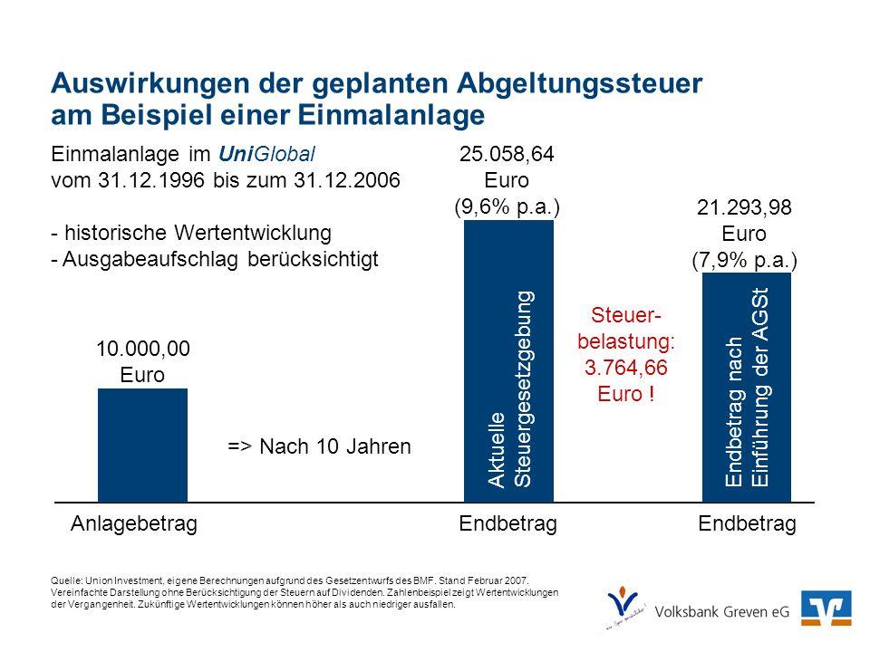 Auswirkungen der geplanten Abgeltungssteuer am Beispiel einer Einmalanlage Quelle: Union Investment, eigene Berechnungen aufgrund des Gesetzentwurfs d