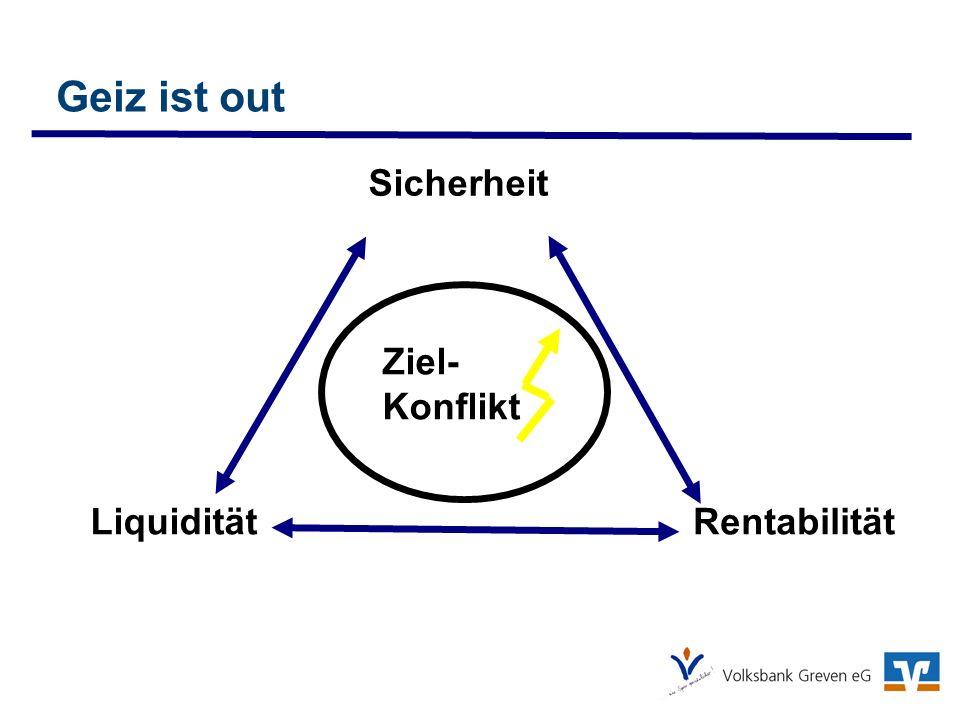 Geiz ist out Liquidität Sicherheit Rentabilität Ziel- Konflikt