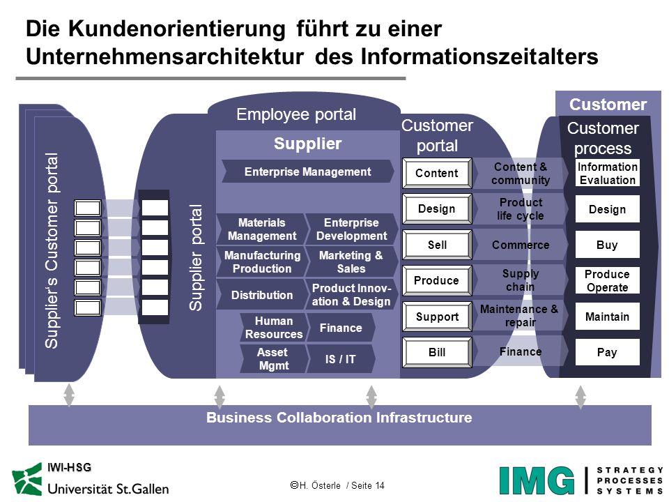 H. Österle / Seite 14 IWI-HSG Die Kundenorientierung führt zu einer Unternehmensarchitektur des Informationszeitalters Customer process Supplier Infor