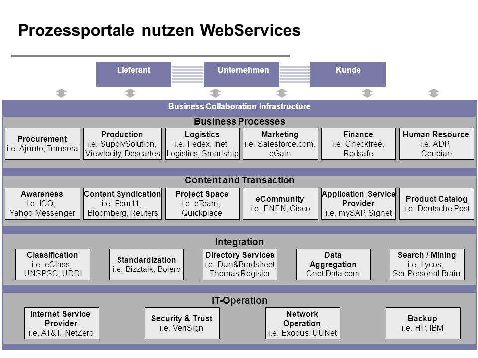 H. Österle / Seite 19 IWI-HSG Prozessportale nutzen WebServices Business Collaboration Infrastructure Integration Directory Services i.e. Dun&Bradstre