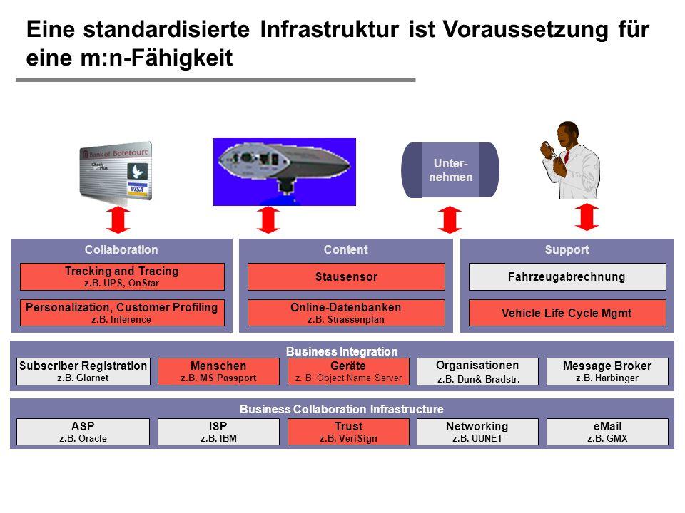 H. Österle / Seite 20 IWI-HSG Content Stausensor Online-Datenbanken z.B. Strassenplan Collaboration Tracking and Tracing z.B. UPS, OnStar Personalizat