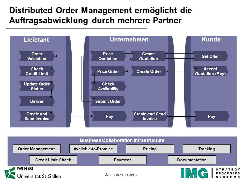 H. Österle / Seite 23 IWI-HSG Distributed Order Management ermöglicht die Auftragsabwicklung durch mehrere Partner Business Collaboration Infrastructu