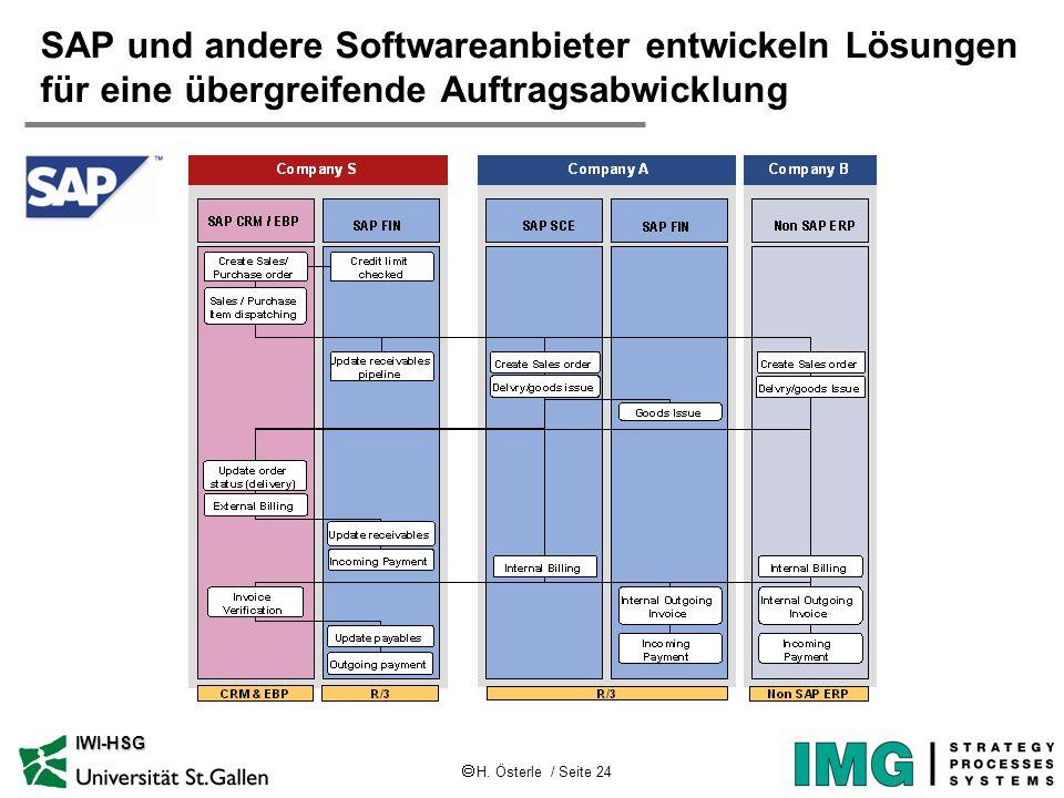 H. Österle / Seite 24 IWI-HSG SAP und andere Softwareanbieter entwickeln Lösungen für eine übergreifende Auftragsabwicklung