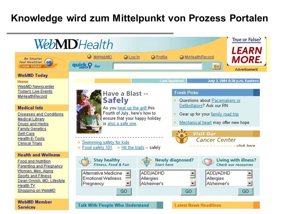 H. Österle / Seite 37 IWI-HSG Knowledge wird zum Mittelpunkt von Prozess Portalen