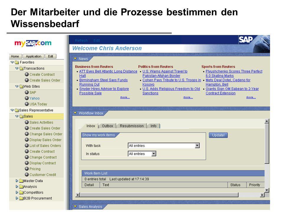 H. Österle / Seite 40 IWI-HSG Der Mitarbeiter und die Prozesse bestimmen den Wissensbedarf Copyright © 2000 SAP AG