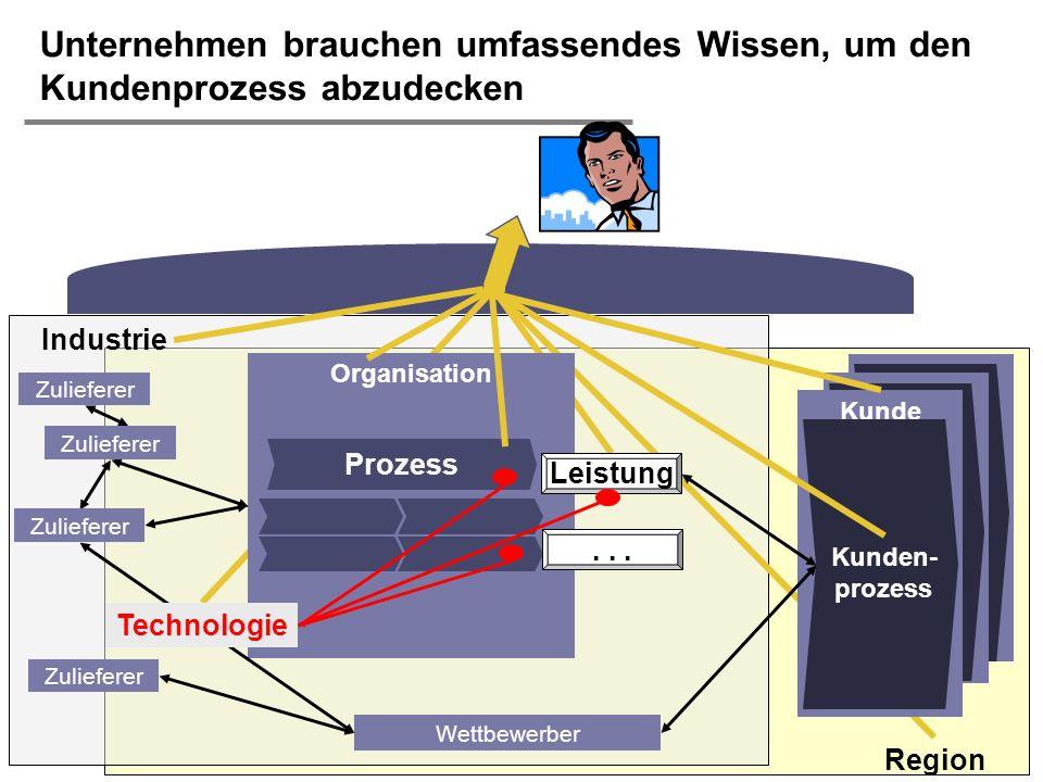 H. Österle / Seite 41 IWI-HSG Unternehmen brauchen umfassendes Wissen, um den Kundenprozess abzudecken Kunden- prozess Organisation Leistung Zuliefere